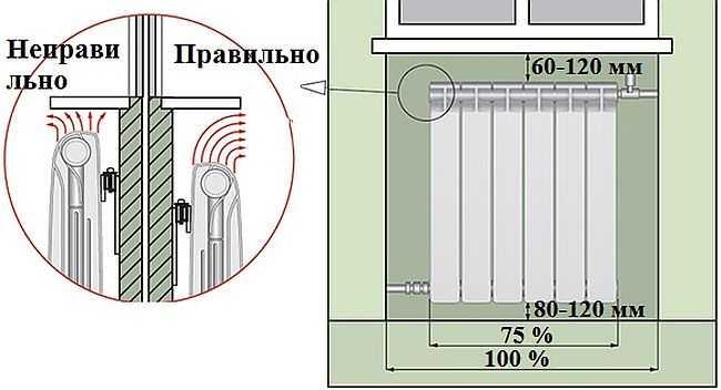 На фото показана схема правильного расположения батареи в подоконной нише
