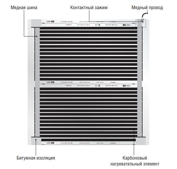 Общий вид термопленки CALEO LINE, расположение основных ее элементов