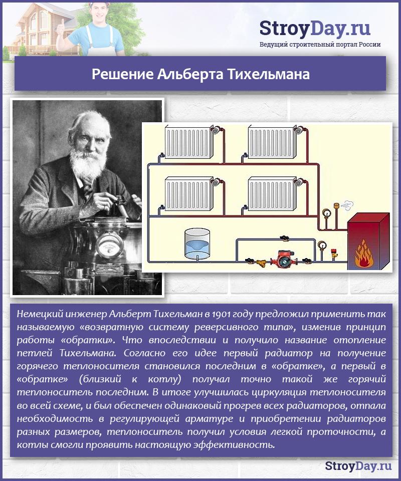 Решение Альберта Тихельмана