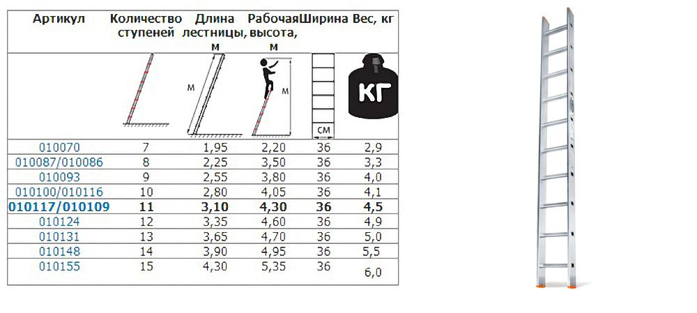 Таблица примерных соотношений размеров односекционных лестниц в зависимости от производителя