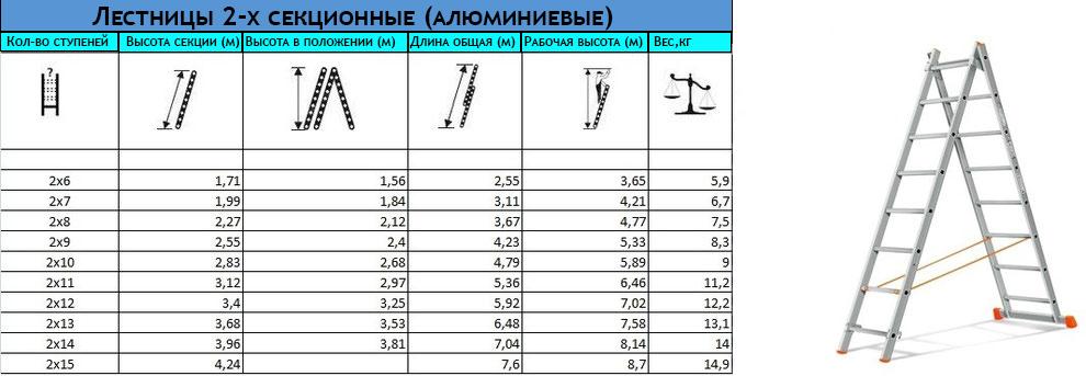 Таблица соотношения примерных размеров 2-х секционных лестниц в зависимости от производителя
