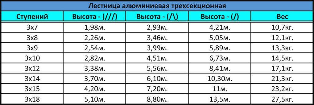 Таблица соотношения примерных размеров 3-х секционных лестниц в зависимости от производителя