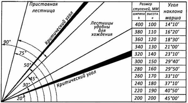 Таблица углов лестницы, ширины и высоты ступенек