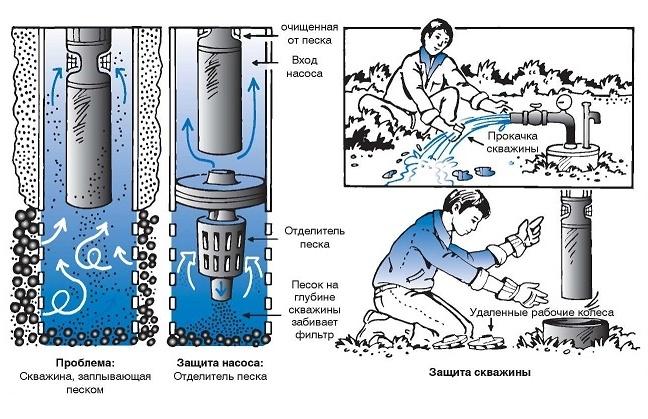 Установка в обсадной трубе отделителя песка в значительной мере снижает запесочивание фильтра и продляет срок службы скважины на песок
