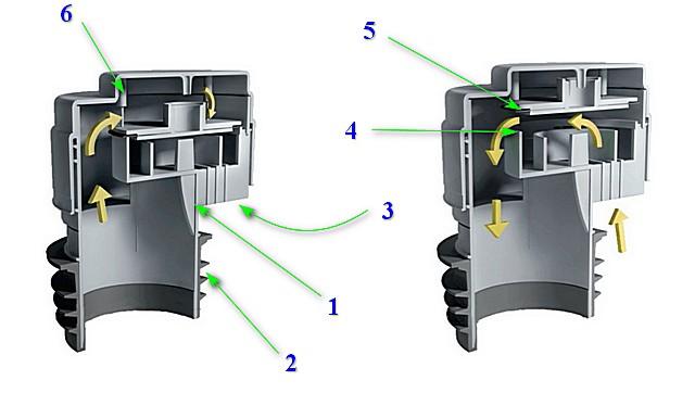 Пример устройства и демонстрация принципа действия вакуумного клапана для канализации.