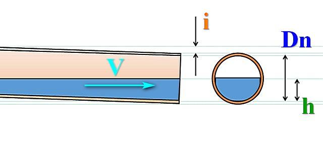 Канализационные трубы прокладываются с определённым уклоном i (в зависимости от их диаметра Dn), так, чтобы внутри поддерживалась оптимальная скорость V перемещения жидкости и требуемый уровень заполнения полости трубы.