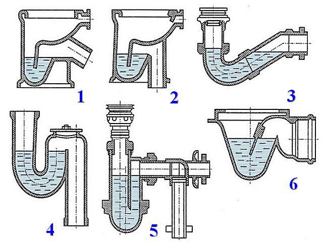 Сифоны в сантехнических приборах, подключаемых к канализационным трубам: 1 — унитаз с задним подключением; 2 — унитаз с нижним подключением; 3 — ванна или душевой поддон; 4 и 5 — раковины умывальников или кухонных моек; 6 — трап на полу.