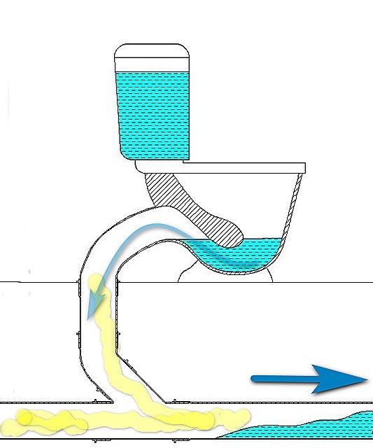 Слишком большой объем разово проходящих по трубе (стояку) стоков может создать за собой зону сильного разрежения воздуха. А это разряжение способно опустошить сифоны подключенных сантехнических приборов – буквально высосать из них воду.