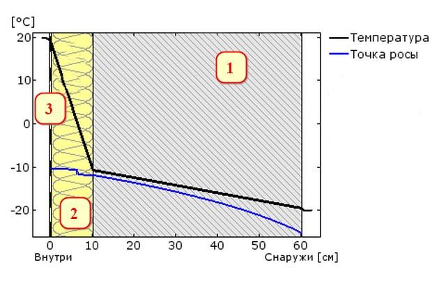 Добавлен герметичный слой из полиэтиленовой пленки толщиной 100 мкм (поз. 3).