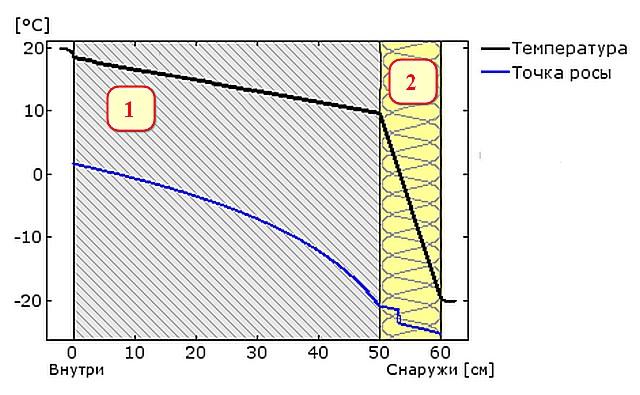 Второй пример – 100-миллиметровый слой утеплителя (поз. 2) размещен на наружной поверхности кирпичной стены.