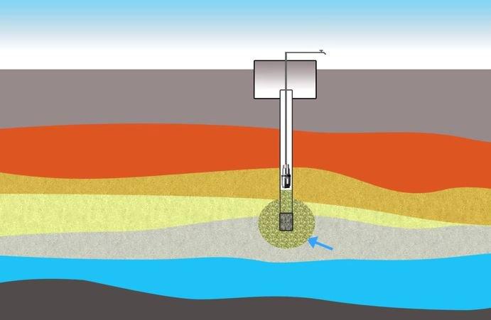 Вода, поступающая в скважину через фильтр, несёт вместе с собой мелкие частички ила. Происходит заиление грунта поблизости от фильтра. В зоне всасывания также накапливаются соли кальция, если жёсткость воды высокая
