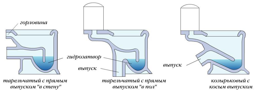 Разновидности унитазов по типу соединения с канализацией