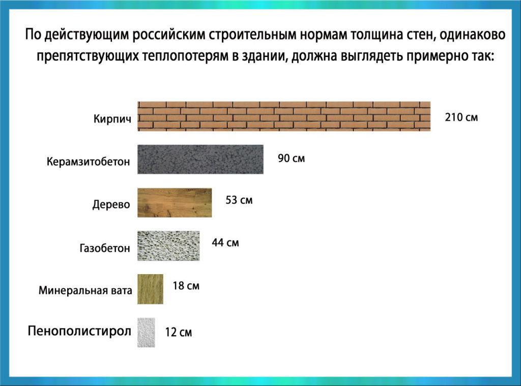 Сравнение теплоэффективности разных материалов