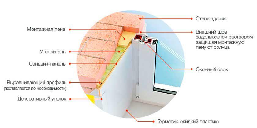 Схема монтажа откоса с использованием сэндвич-панели