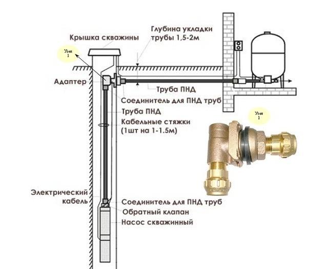 Схема монтажа скважинного адаптера