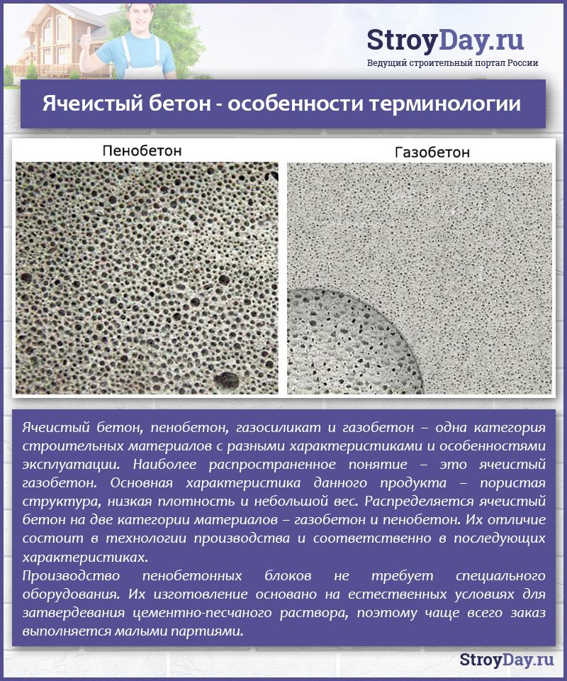 Ячеистый бетон - особенности терминологии