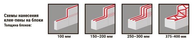 При монтаже блоков на клей-пену придерживаются следующей схемы нанесения полос