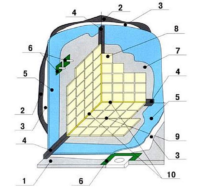 Один из примеров схемы общей «конструкции» плиточной облицовки в ванной