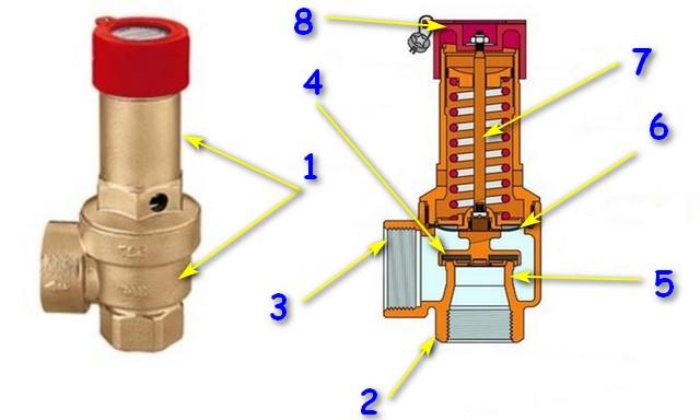 Внешний вид и устройство стандартного пружинного предохранительного клапана для систем отопления.