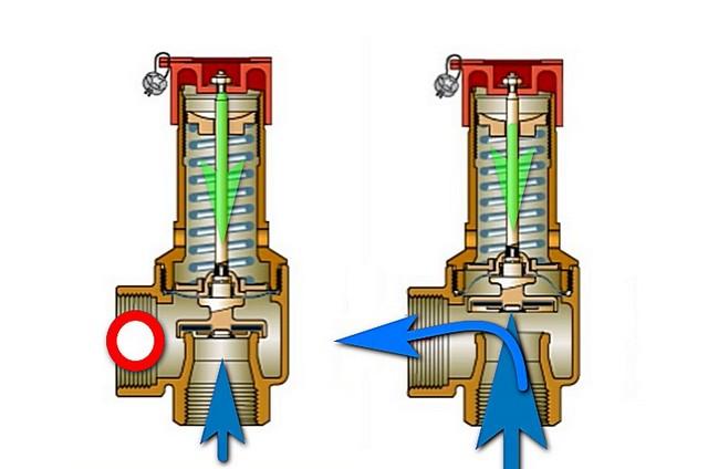 Принцип работы предохранительного пружинного клапана.