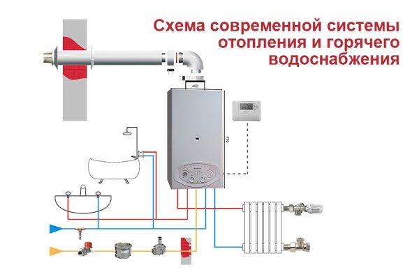 Общий вид отопления с двухконтурным котлом