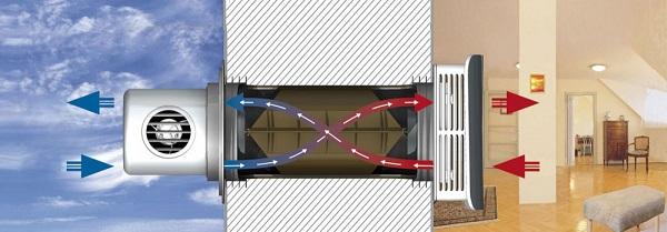 Регулирует вентиляцию в экодоме рекуператор