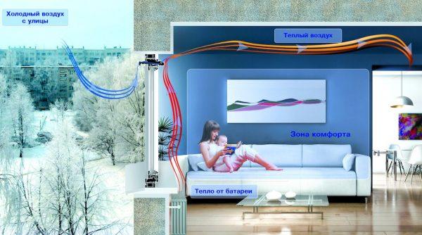 Канальная приточная вентиляция в квартире