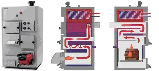 Котёл газ/дрова: схематичный вид