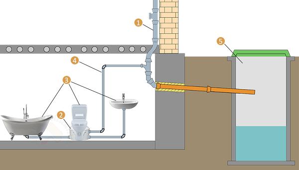 Схема отвода из санузла, обустроенного в подвале, сточных вод. 1 Общедомовой канализационный стояк. 2.Канализационный насос. 3. Сливной бачок. 4. Возможная высота поднятия стоков с помощью канализационного насоса составляет 400-600 см. 5. Септик.