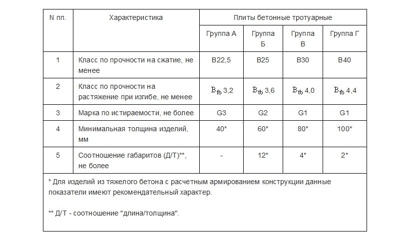 Сравнительная характеристика всех групп