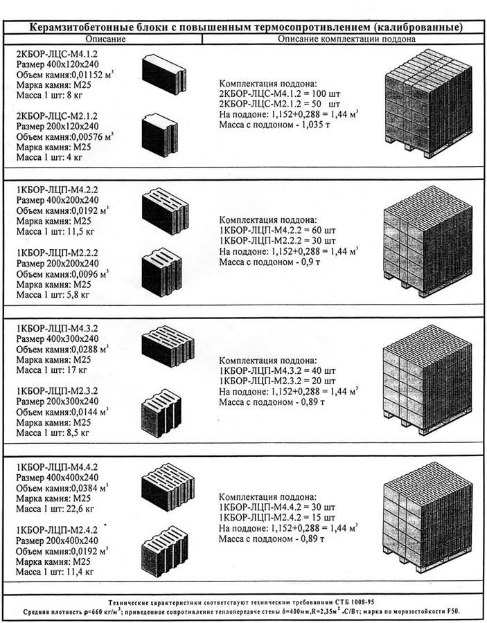 сколько весит керамзитный блок