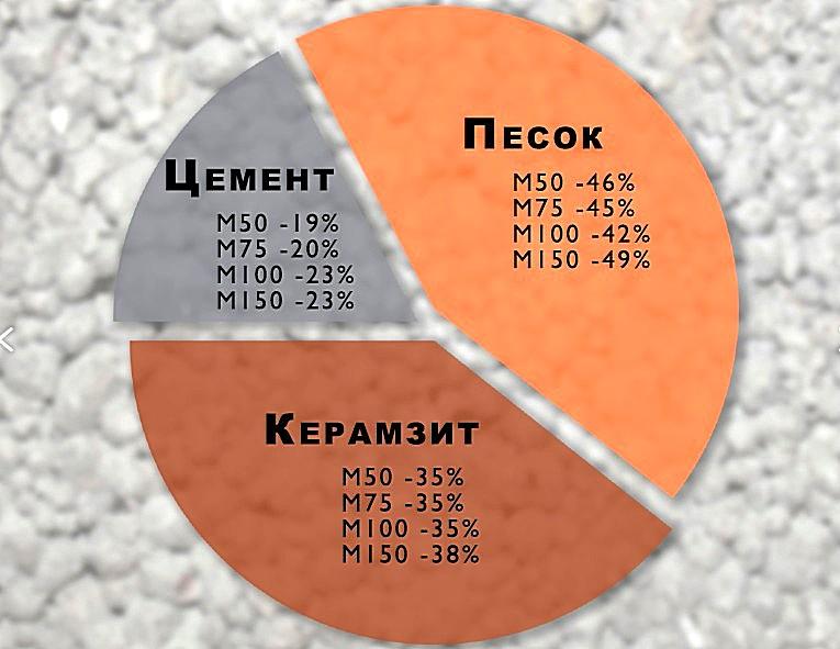 пропорции раствора керамзитобетона