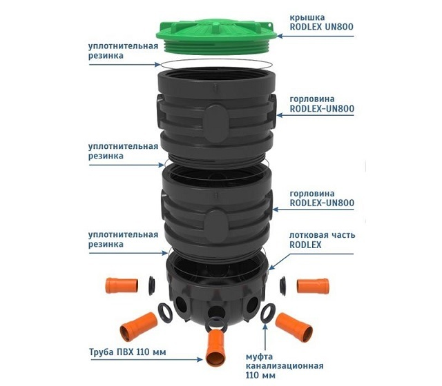 Пластиковый комплект для канализационного колодца «Rodlex». Донная секция позволяет проводить герметичную врезку труб различного диаметра.