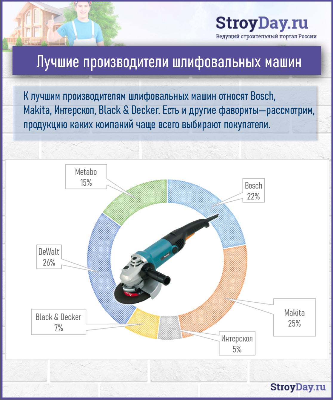 Статистика - наиболее популярные производители шлифовальных машин