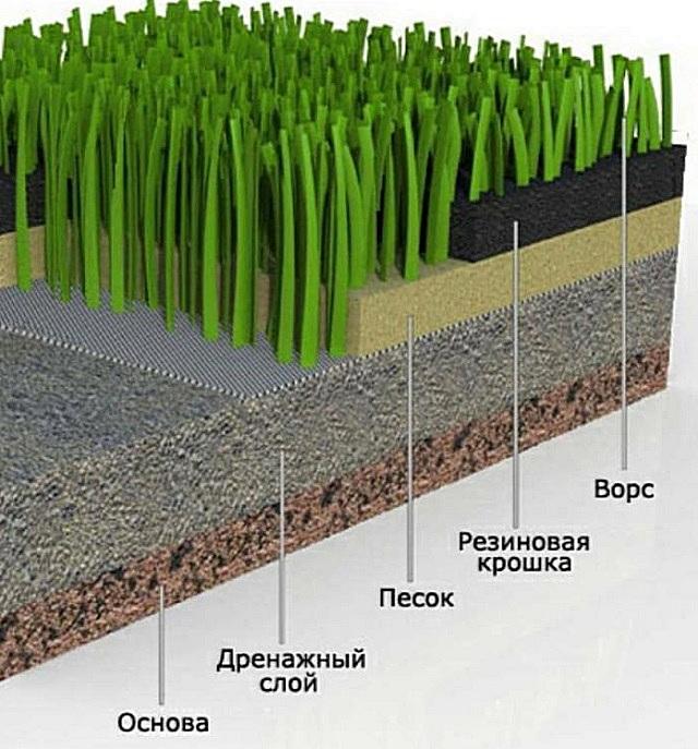Засыпной искусственный травяной газон
