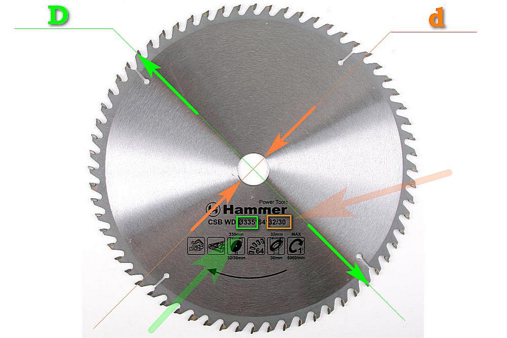 Внешний и внутренний диаметры пильного диска, и из значения в маркировке изделия