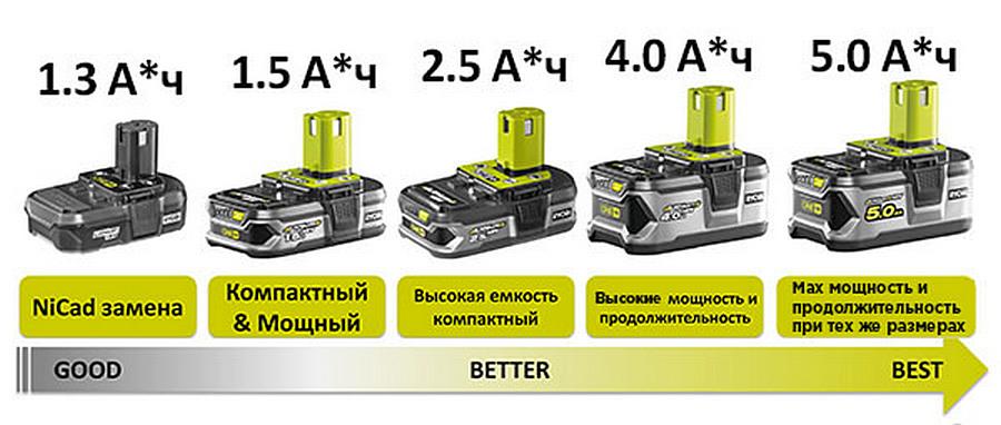Разные по емкости аккумуляторы из одной линейки. Выбрать можно любой – в зависимости от предполагаемой интенсивности работ, ну и от финансовых возможностей тоже.