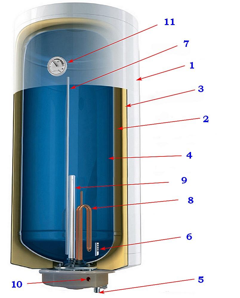 По такой или близкой к ней схеме устроены электрические накопительные водонагреватели — бойлеры.