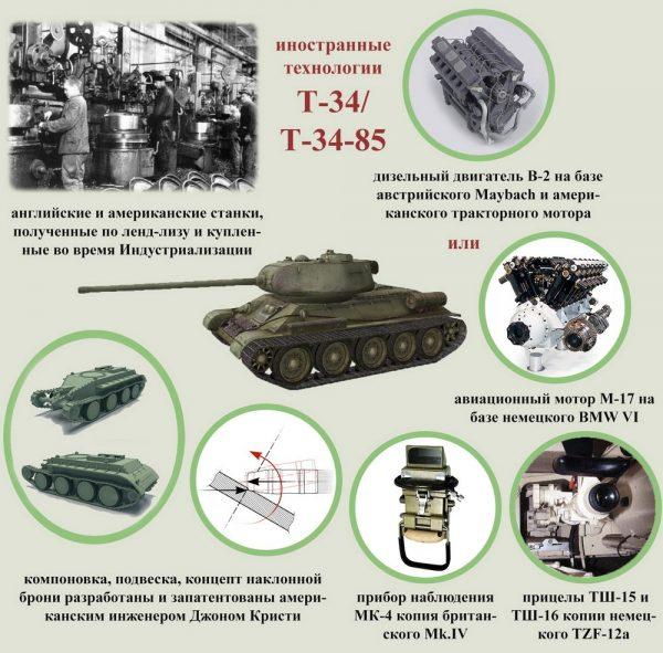 Подавляющее большинство граждан России свято уверено в том, что СССР на протяжении всей своей истории делал самое лучшее в мире оружие