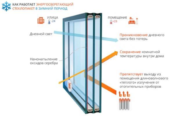 Как работает энергосберегающий стеклопакет