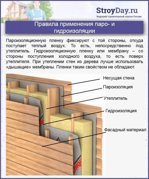 Правила применения паро- и гидроизоляции