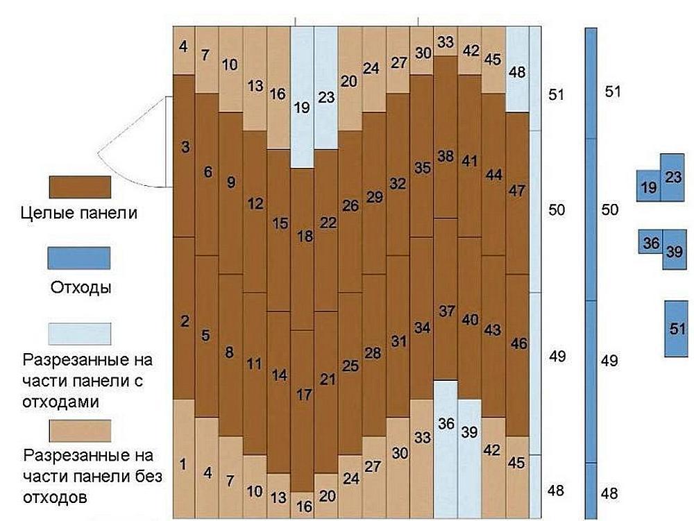 Пример схемы раскладки ламината с распределением на полностью используемые доски и на дающие отходы. Надо сказать – это еще не самый плохой вариант из встречающихся.