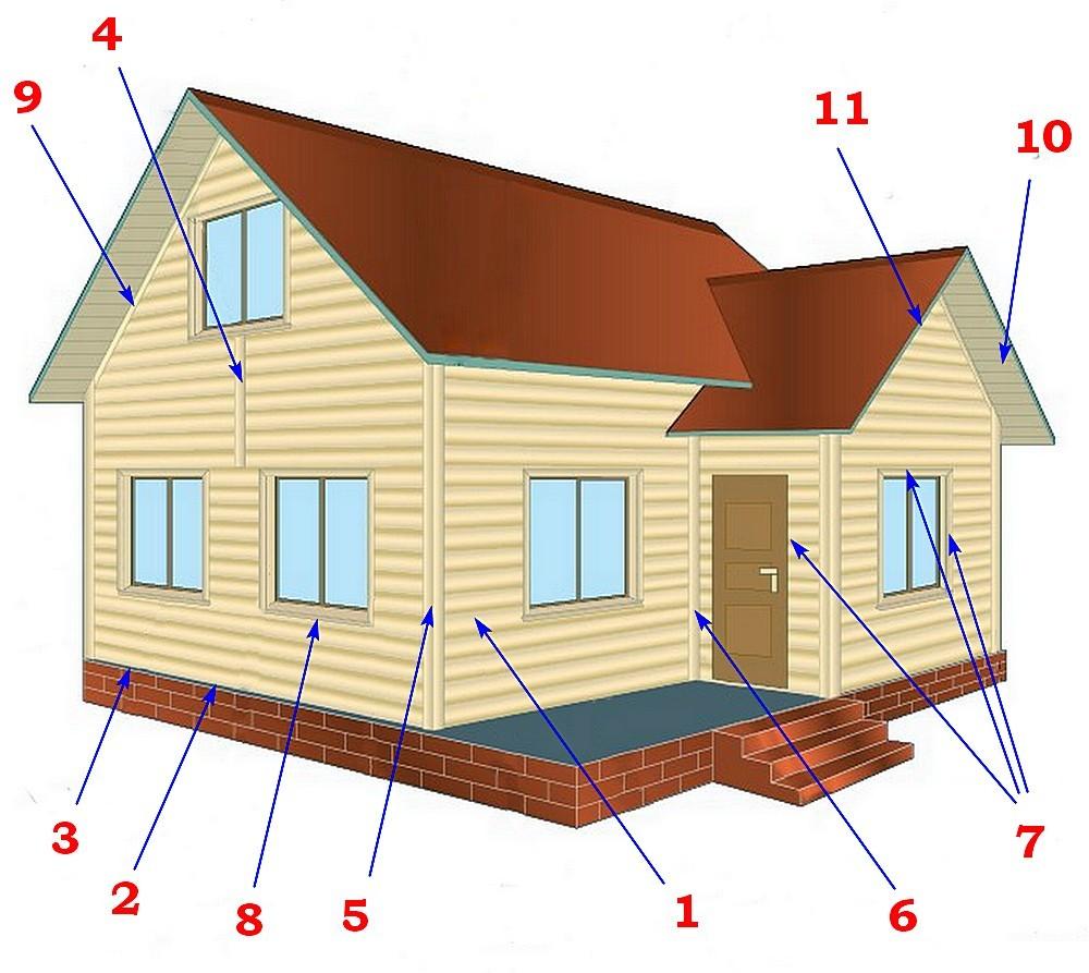 Основные детали традиционной облицовки фасада сайдингом.