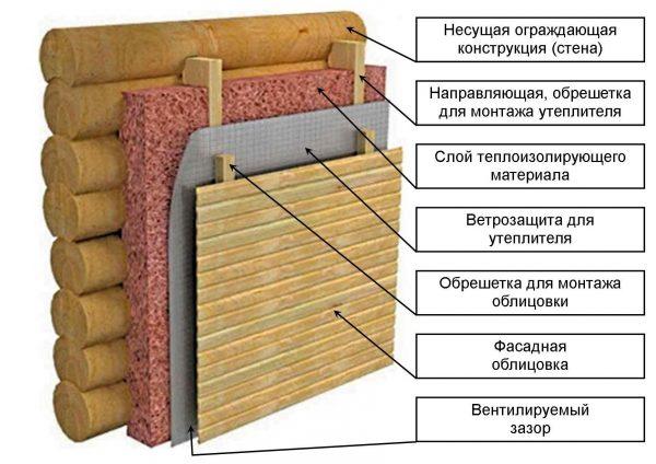 Основные слои утеплительного «пирога»