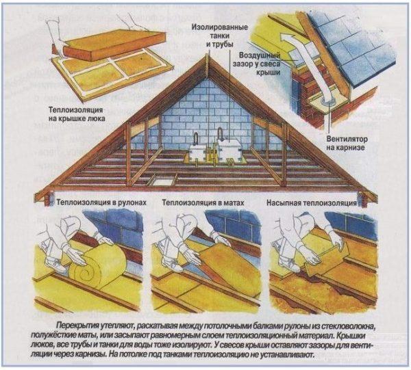 Утепление потолка с холодным чердаком