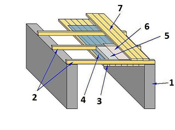 Схема устройства подшивного потолка: поперек помещения укладывают балки перекрытия (2), к ним подшивают снизу вагонку (3), сверху деревянные доски (7). Внутри со стороны помещения укладывают пароизоляцию, гидроизоляцию и утеплитель (4,5,6)