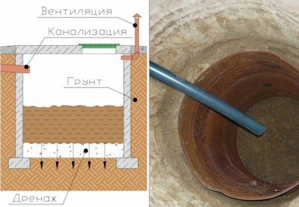Конструкция септика из бетонных колец