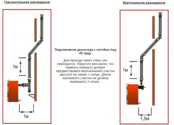 Дымоходы для котлов — ТОП-5 моделей, на что обращать внимание при выборе5