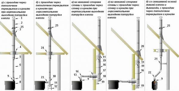 Дымоходы для котлов — ТОП-5 моделей, на что обращать внимание при выборе1