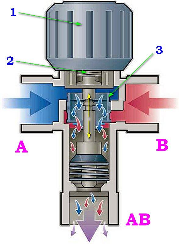Один из примеров принципа работы трехходового термостатического клапана с ручной предустановкой.